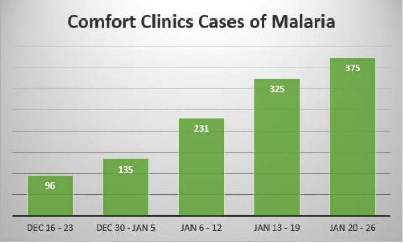 Graph showing the increase of malaria cases