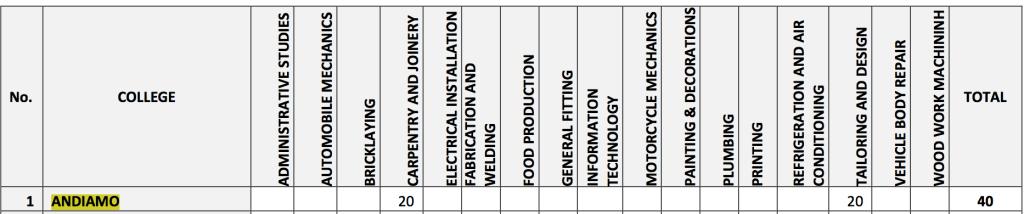 TEVETA Selection List